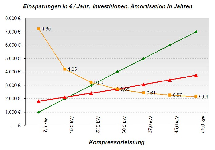 Grafik Einsparungen in € / Jahr, Investitionen, Amortisation in Jahren